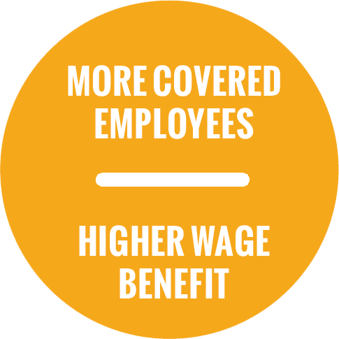 more covered employees, higher wage benefits