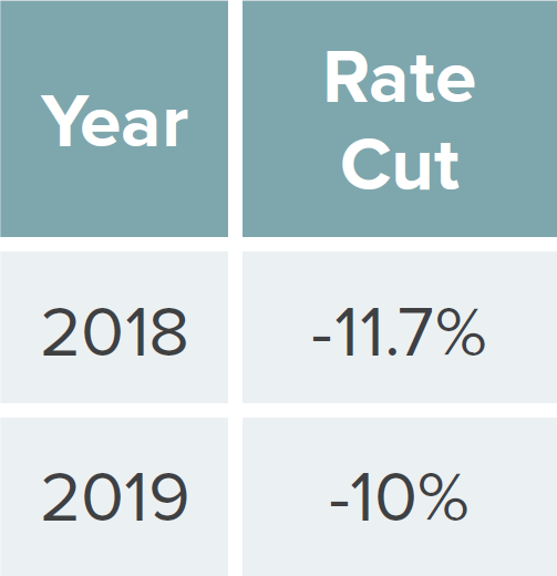 Insurance rates cut; From -11.7% in 2018 to -10% in 2019